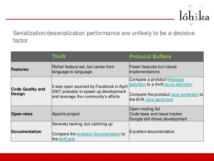 Serialization/deserialization performance are unlikely to be a decisivefactor                   Thrift                    ...