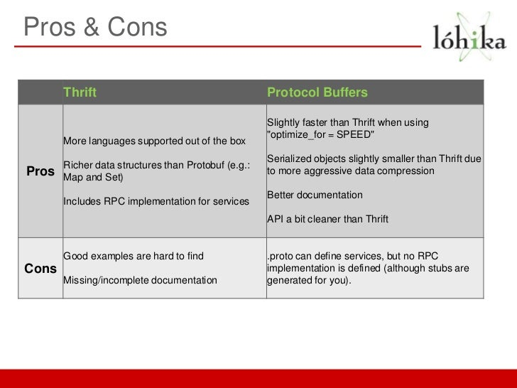 Pros & Cons       Thrift                                        Protocol Buffers                                          ...