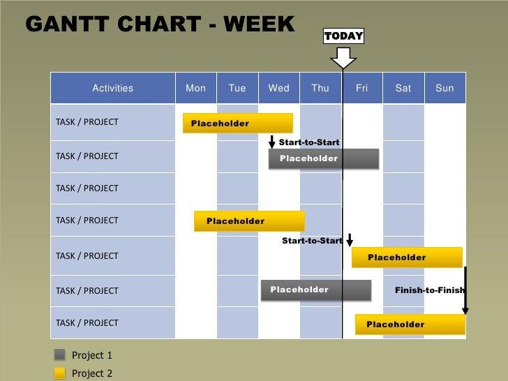 Free Gantt Powerpoint Chart Week