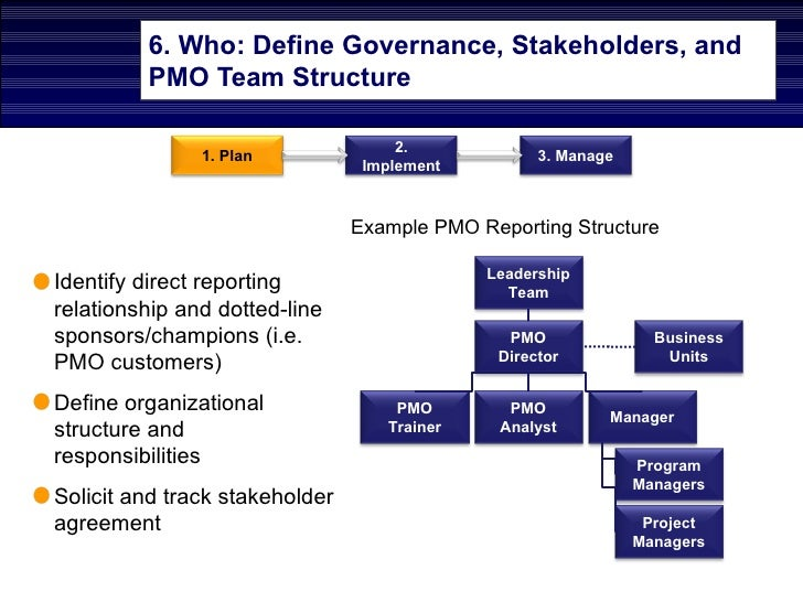 Corporate Governance and Ethics Free Assignment Answers