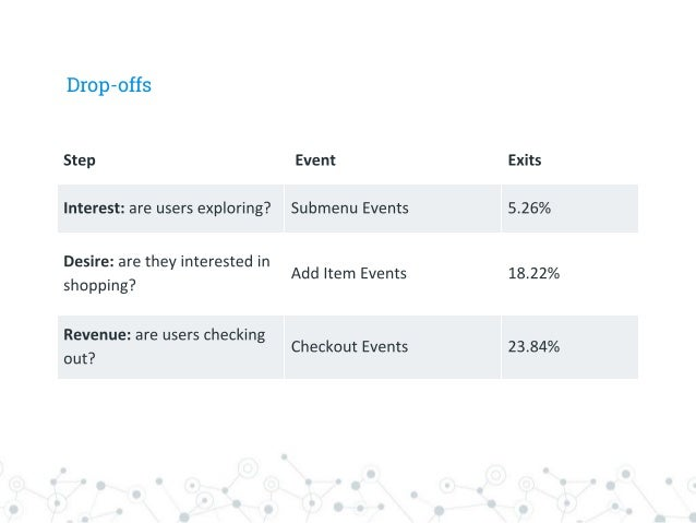 """Hypothesis Making """"Continue"""" button more prominent will improve the checkout conversion rate."""