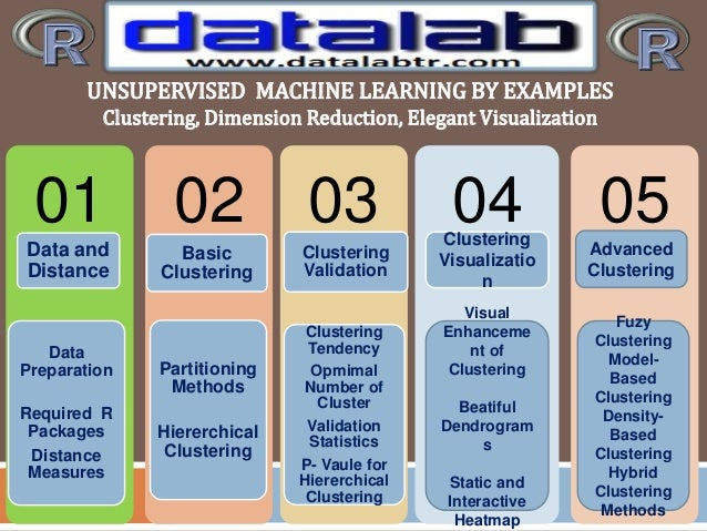 01 Data and Distance Data Preparation Required R Packages Distance Measures 02 Basic Clustering Partitioning Methods Hiere...