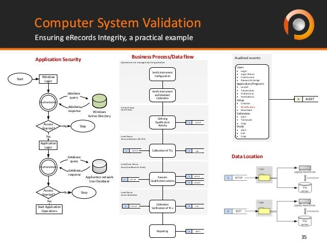 System integrity and validation kudler