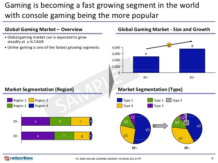 the growth of the computer games market Due in part to the growth in mobile game play and the release of the eighth generation of game consoles california's computer and video game industry grew by a real annual rate of 88 percent from 2009 to 2012.