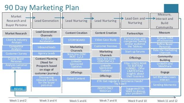 CloudComputingProduct- Marketing Plan