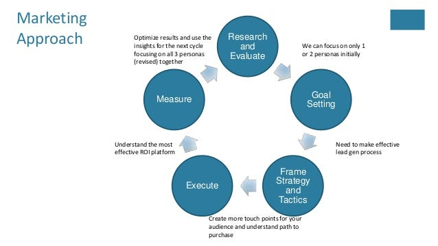cloud computing marketing plan pdf