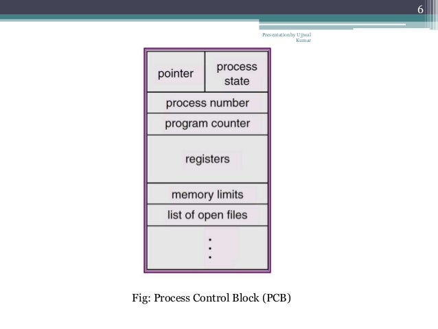 process control block  u0026 threads and their management