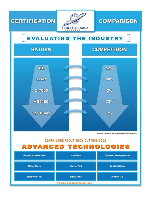 PCB Certifications: Industry Evaluation