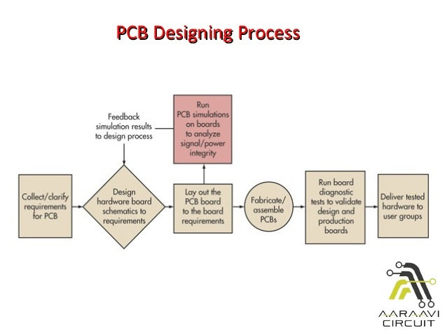 PCB in Gandhinagar   Printed Circuit Board Manufacturer