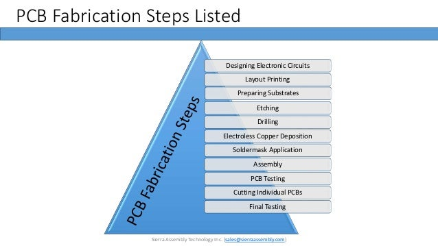 Pcb design steps ppt