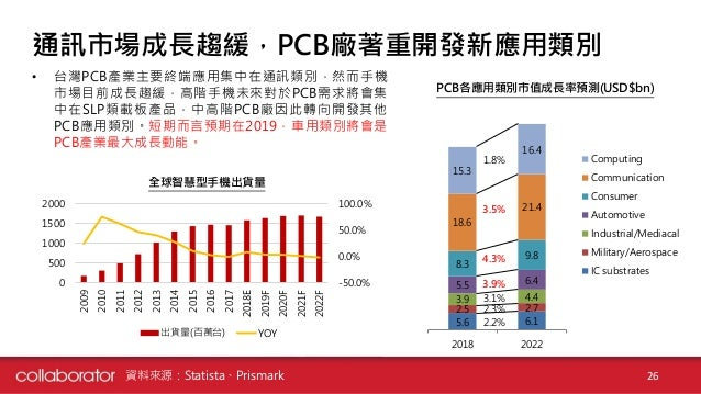 Pcb Industry 2018