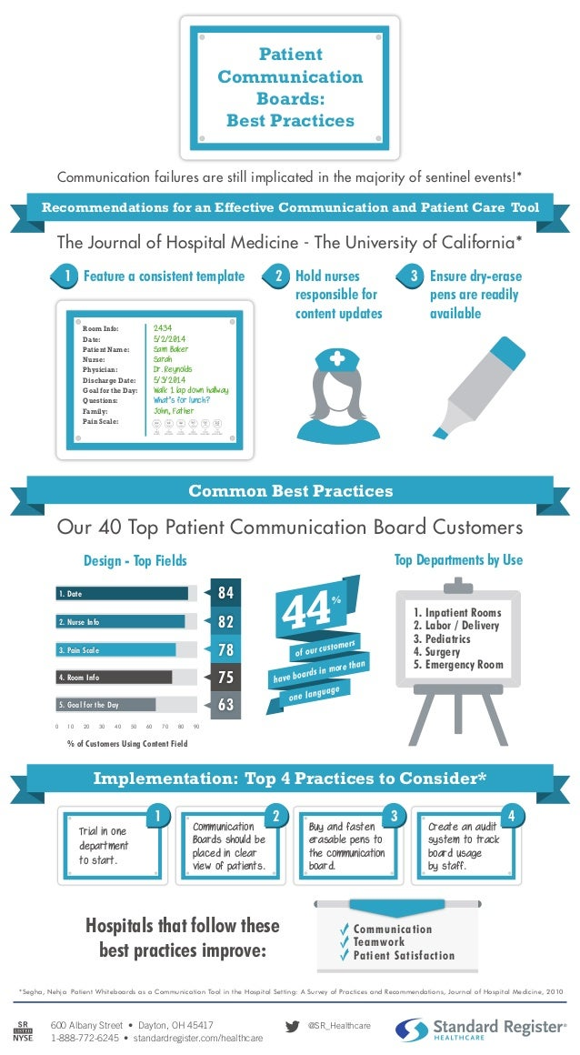 Patient Communication Boards Best Practices Infographic