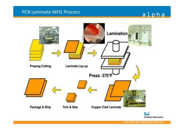 Pcb process flow presentation