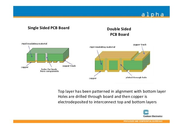 Single Sided Pcb Manufacturing Process