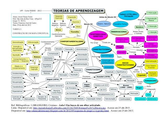 Ref. Bibliográficas: 1) BRASILEIRO, Cristiane - Aula 1 Em busca de um olhar articulado. Links: Disponível em: http://metod...