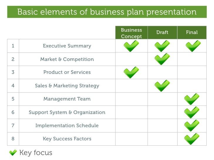Basic elements of business plan