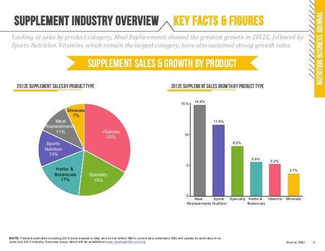 supplement business report 2012
