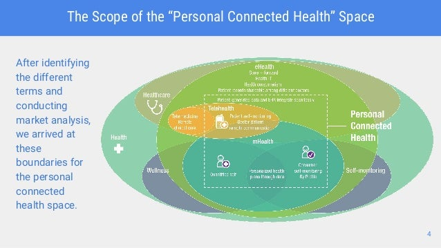 What Is Personal Connected Health