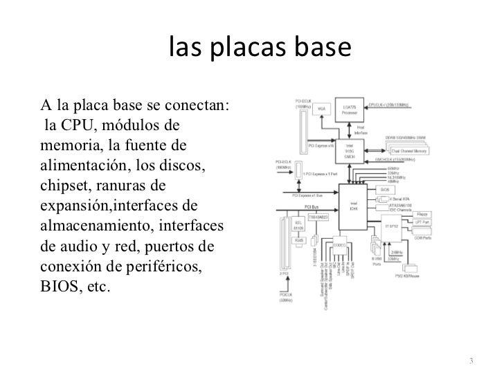 Pc hardware Slide 3