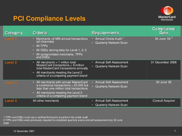 Pci Dss Update On The Evolution Of The Standard