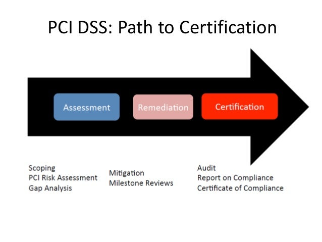 Pci Dss V3 Protecting Cardholder Data