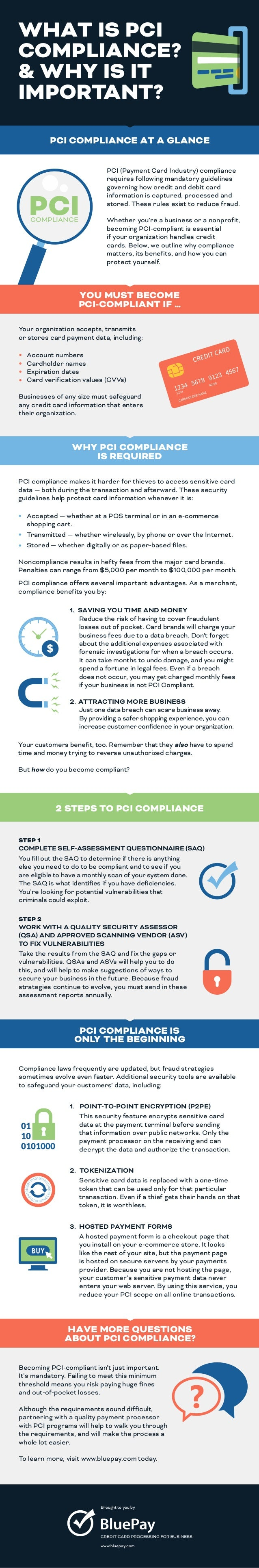 The PCI Compliance Process