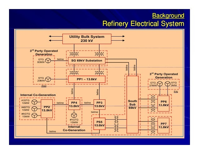 improving substation reliability availability 5 638?cb=1430607037 improving substation reliability & availability Crude Oil Refinery at crackthecode.co