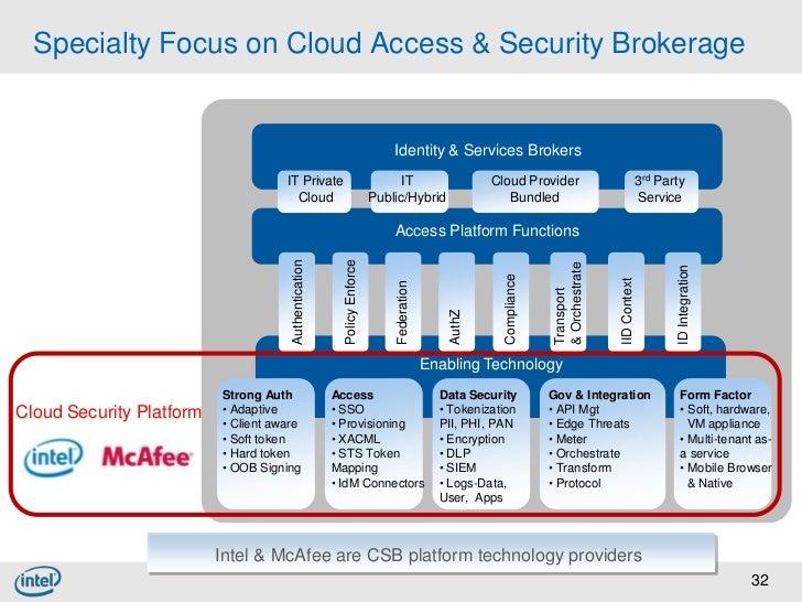 Straight Talk On Data Tokenization For Pci Amp Cloud