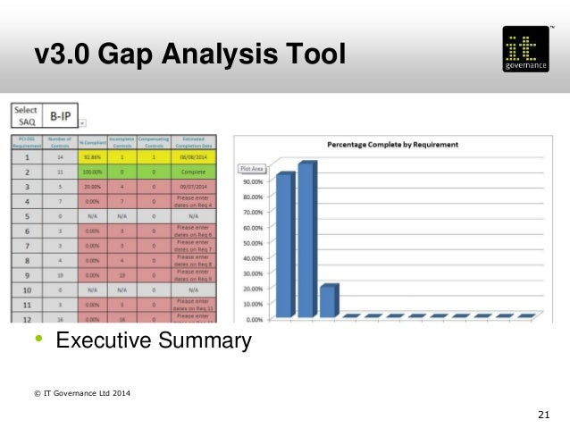 Implementing pci dss v20 and v30 best practice 21 v30 gap analysis maxwellsz