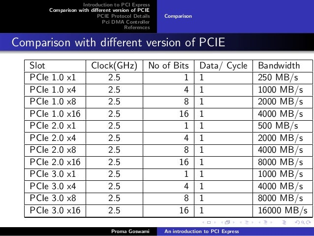 pci-express-modi-5-638.jpg?cb=1408809368
