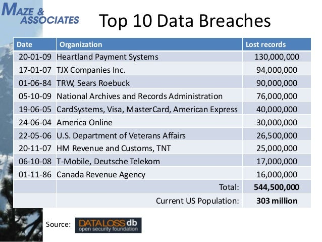 breach of data at tjx is The following report describes information security and data breach  federal information security and data breach  in response to tjx data breach,.