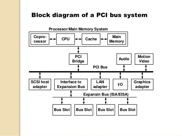 Different Expansion Buses Diagram View Diagram - Wiring Diagram Article