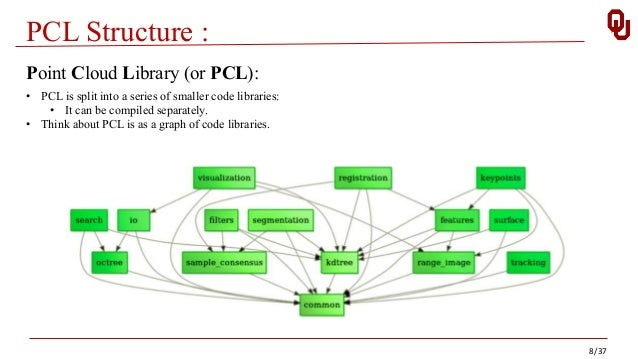 PCL (Point Cloud Library)