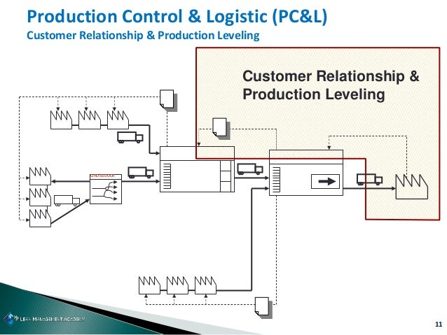 11 Production Control & Logistic (PC&L) Customer Relationship & Production Leveling GROSSDOCK Customer Relationship & Prod...