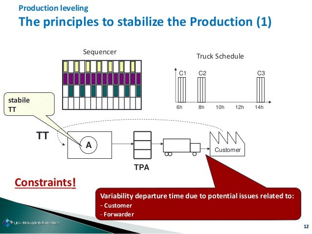 12 Production leveling The principles to stabilize the Production (1) Sequencer A stabile TT TT Customer TPA Constraints! ...