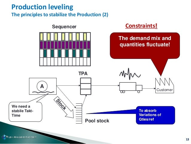 13 Production leveling The principles to stabilize the Production (2) A Customer We need a stabile Takt- Time Sequencer Th...