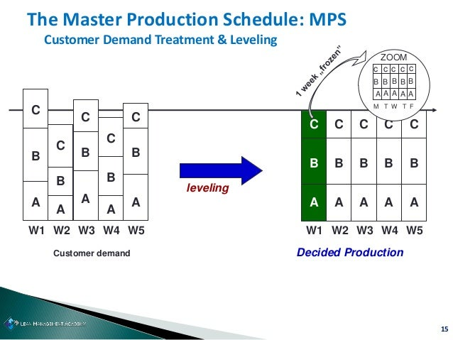 15 The Master Production Schedule: MPS Customer Demand Treatment & Leveling CC C C C BBBBB W1 AAAAA W5W4W3W2 M ccccc B BBB...