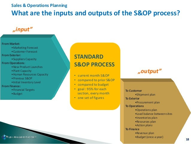 18 Sales & Operations Planning What are the inputs and outputs of the S&OP process? From Market: •Marketing Forecast •Cust...