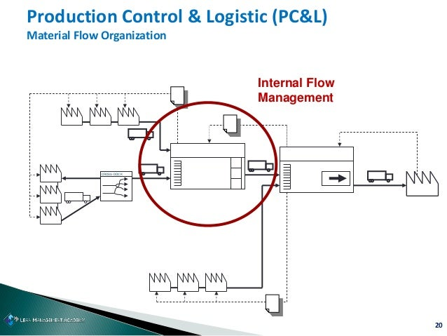 20 Production Control & Logistic (PC&L) Material Flow Organization CROSS-DOCK Internal Flow Management