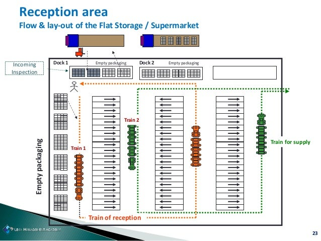 23 Reception area Flow & lay-out of the Flat Storage / Supermarket Train for supply Train 2 Emptypackaging Dock 1 Dock 2 E...