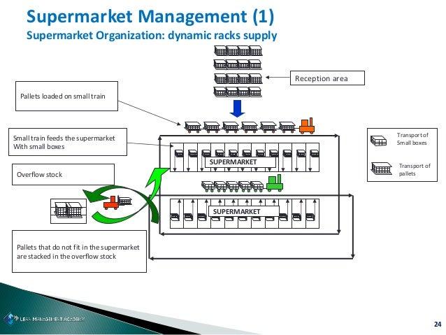 24 Supermarket Management (1) Supermarket Organization: dynamic racks supply SUPERMARKET SUPERMARKET Pallets loaded on sma...