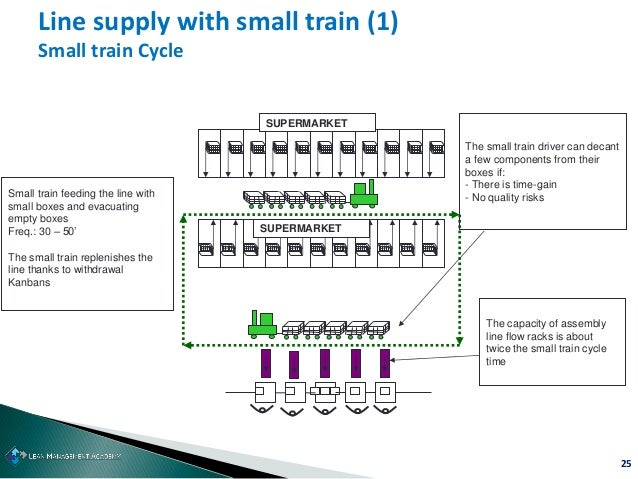 25 Line supply with small train (1) Small train Cycle SUPERMARKET SUPERMARKET Small train feeding the line with small boxe...