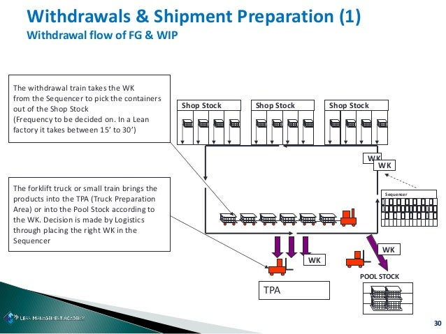 30 Withdrawals & Shipment Preparation (1) Withdrawal flow of FG & WIP The withdrawal train takes the WK from the Sequencer...