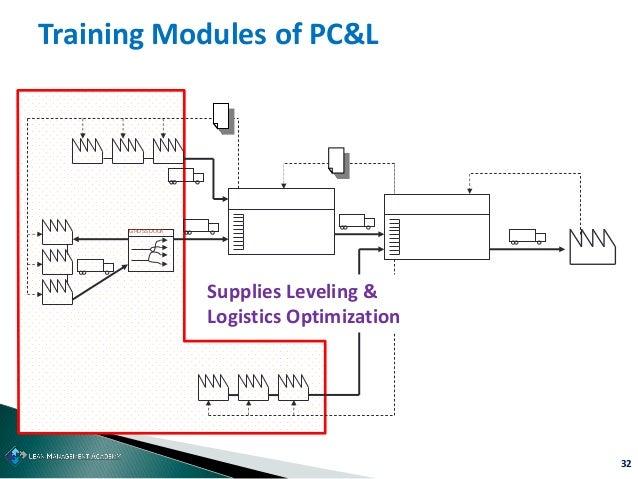 32 Training Modules of PC&L GROSSDOCK Supplies Leveling & Logistics Optimization