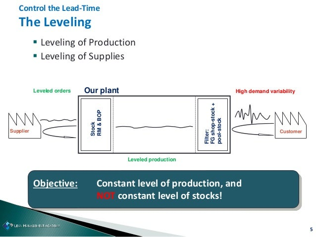 5  Leveling of Production  Leveling of Supplies Control the Lead-Time The Leveling Objective: Constant level of producti...