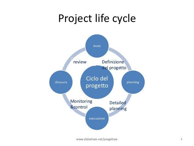 Project life cycle                        inizio            review               Definizione                              ...