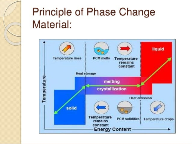 phase changing material