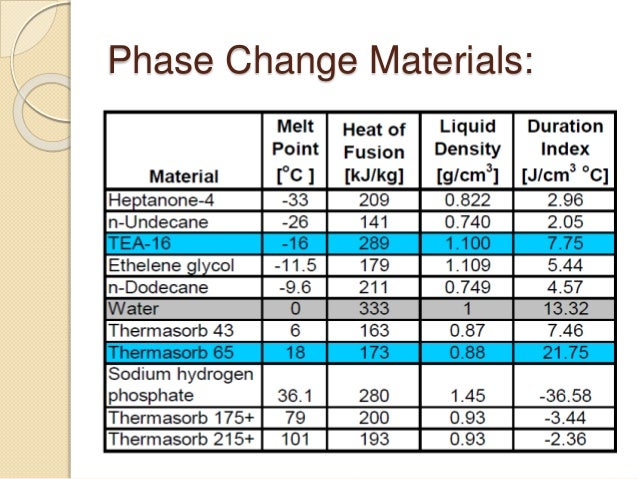 Application of Phase Change Materials