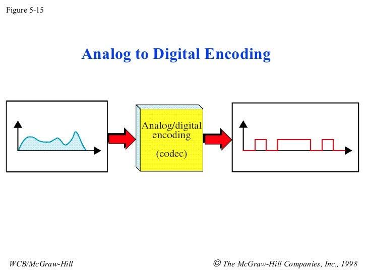 Figure 5-15                  Analog to Digital EncodingWCB/McGraw-Hill                    © The McGraw-Hill Companies, Inc...