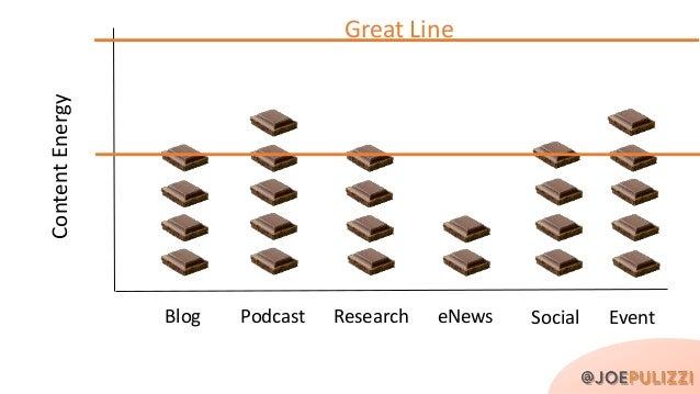 Target Audience + Content Tilt + One Content Type + One Main Platform